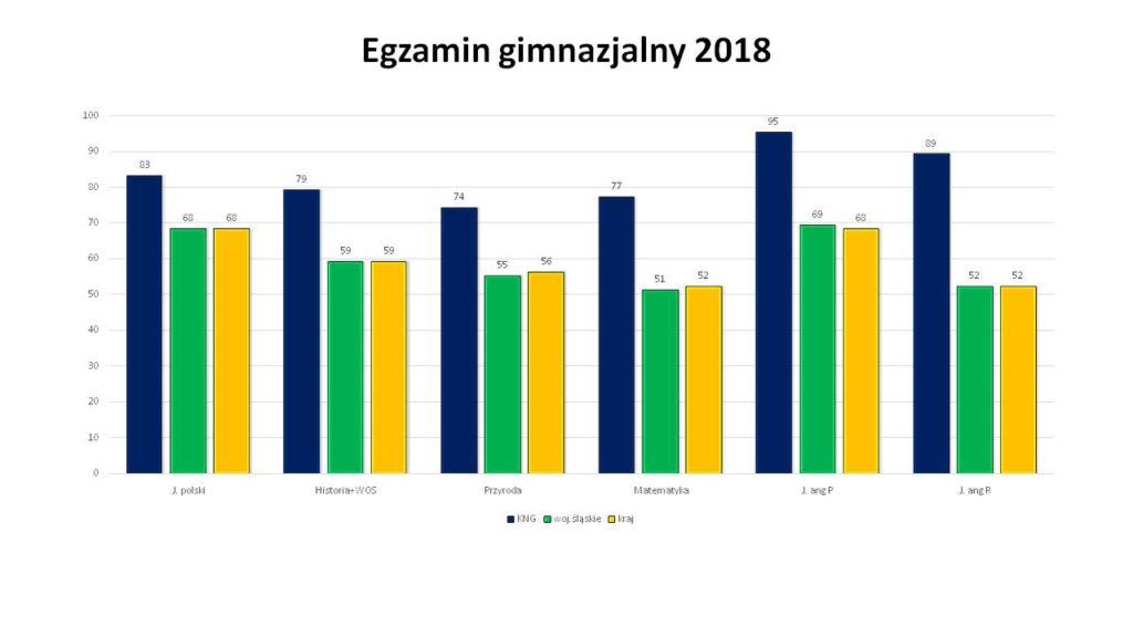 egz_gim_2018